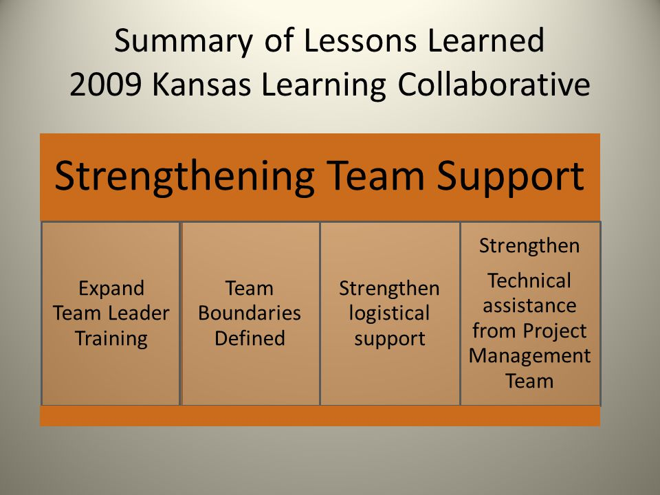 Summary of Lessons Learned 2009 Kansas Learning Collaborative Strengthening Team Support Expand Team Leader Training Team Boundaries Defined Strengthe