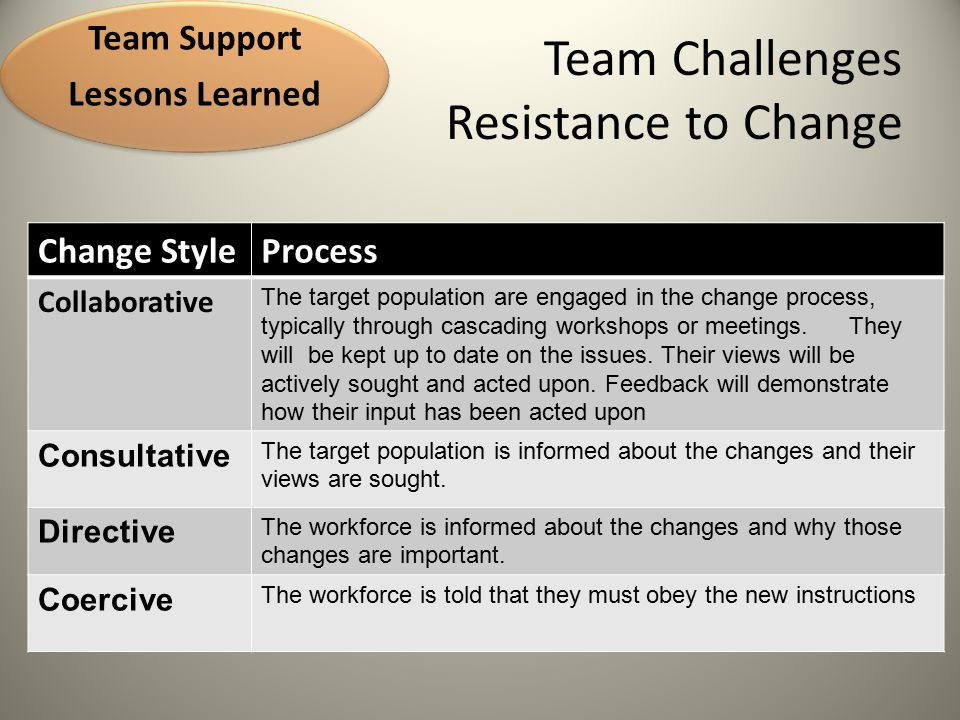 Team Challenges Resistance to Change http://www.epmbook.com/orgchange.htm Team Support Lessons Learned