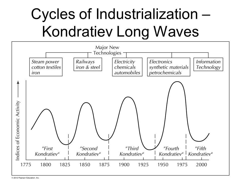 Cycles of Industrialization – Kondratiev Long Waves