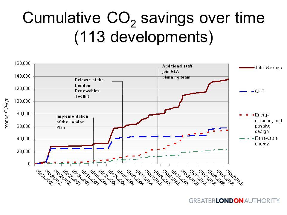 Cumulative CO 2 savings over time (113 developments)