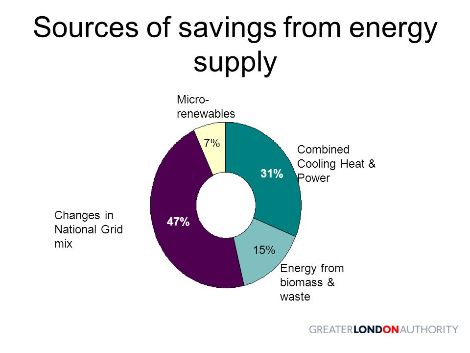 Sources of savings from energy supply Energy from biomass & waste Combined Cooling Heat & Power Micro- renewables Changes in National Grid mix 47% 31% 7% 15%