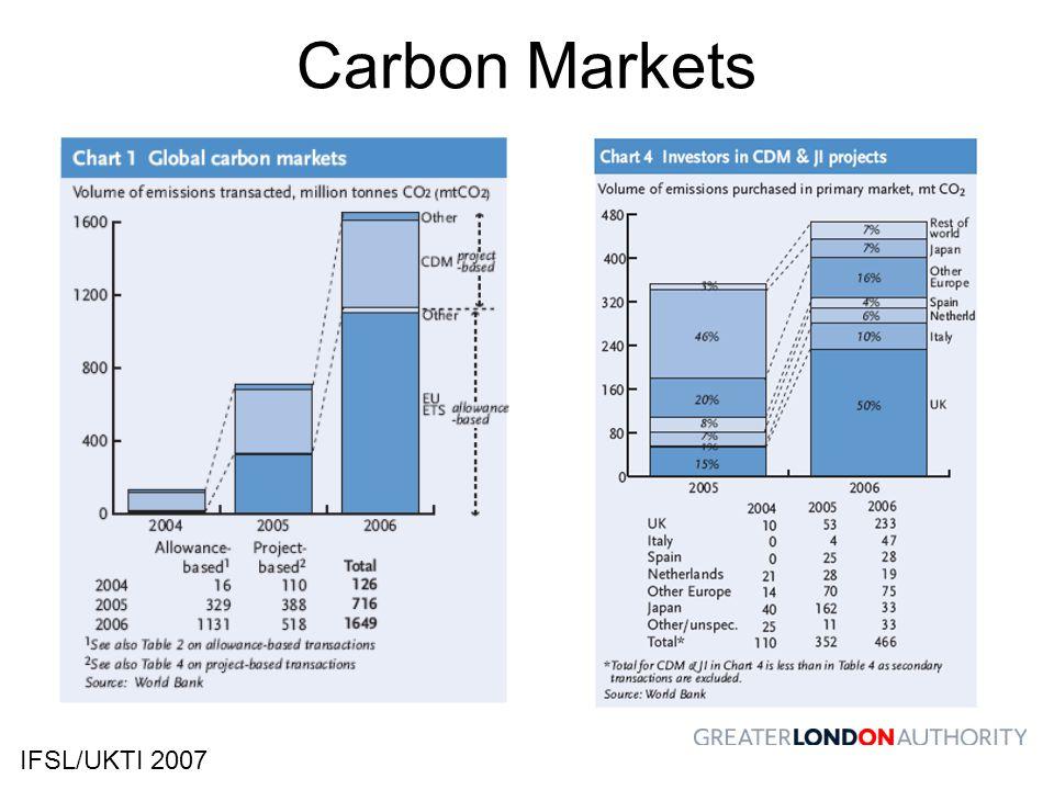 Carbon Markets IFSL/UKTI 2007