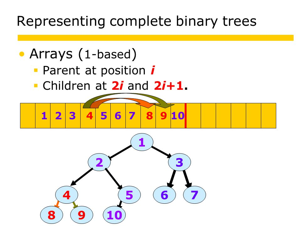 Representing complete binary trees Arrays ( 1-based )  Parent at position i  Children at 2i and 2i+1.