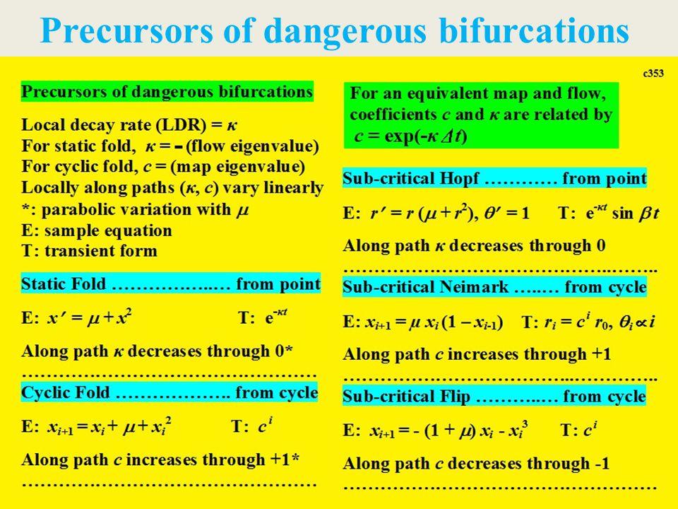 Precursors of dangerous bifurcations
