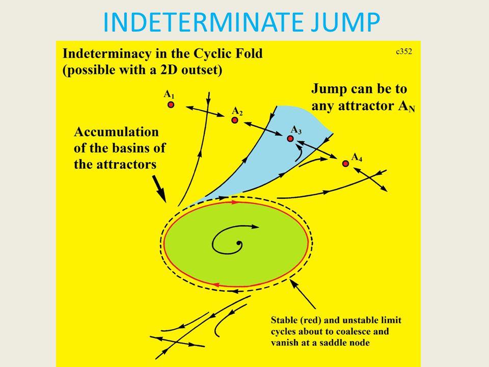 INDETERMINATE JUMP