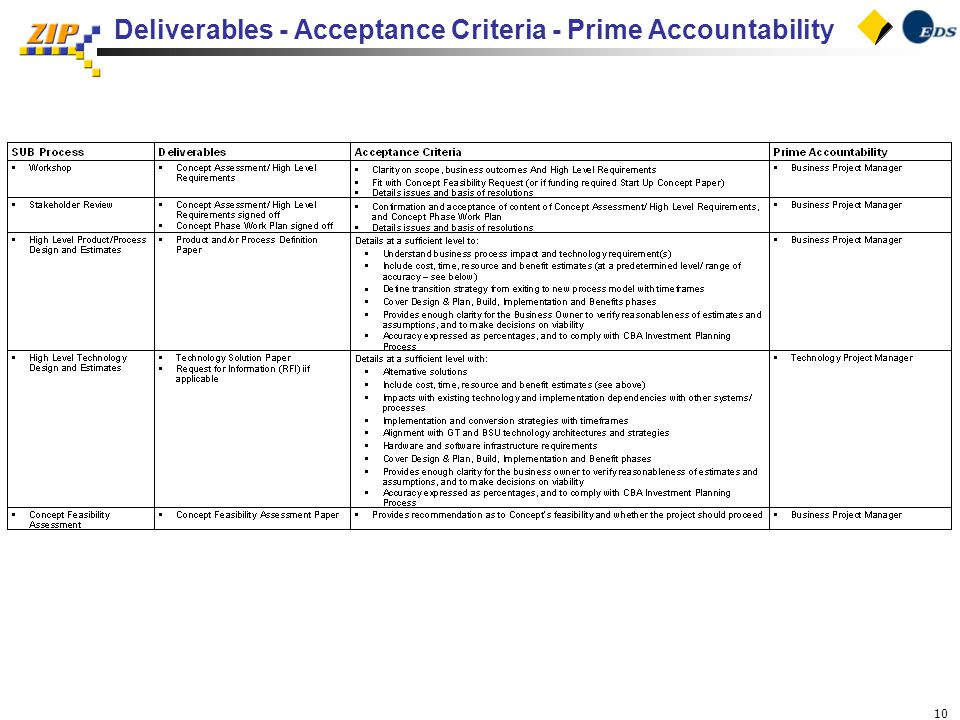 10 Deliverables - Acceptance Criteria - Prime Accountability