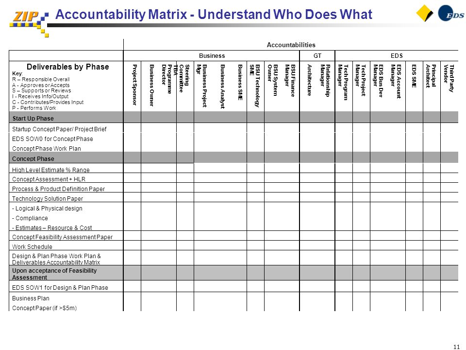 11 Accountability Matrix - Understand Who Does What
