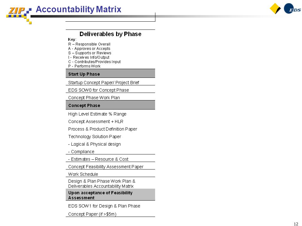 12 Accountability Matrix