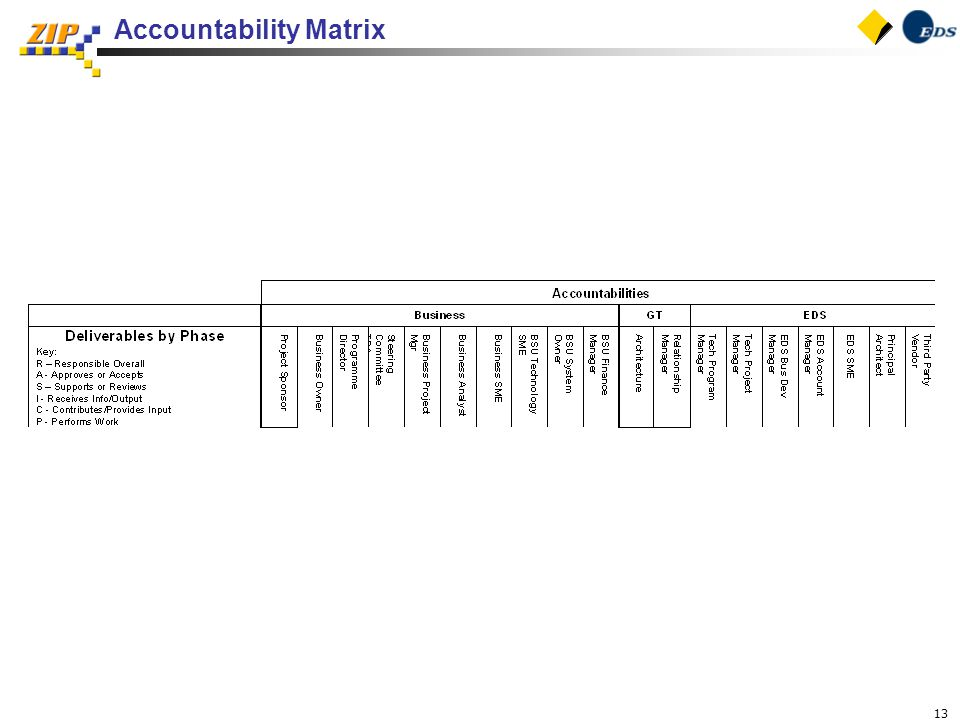13 Accountability Matrix