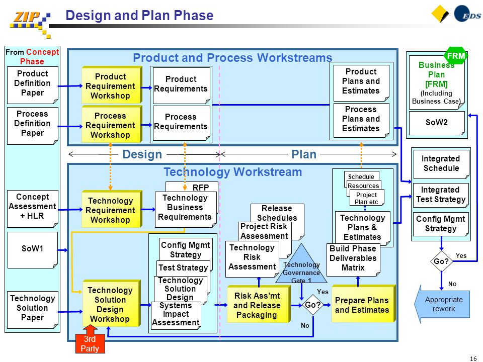 16 Design and Plan Phase From Concept Phase Technology Workstream Technology Requirement Workshop Risk Ass'mt and Release Packaging Technology Solution Design Workshop Concept Assessment + HLR No Go.