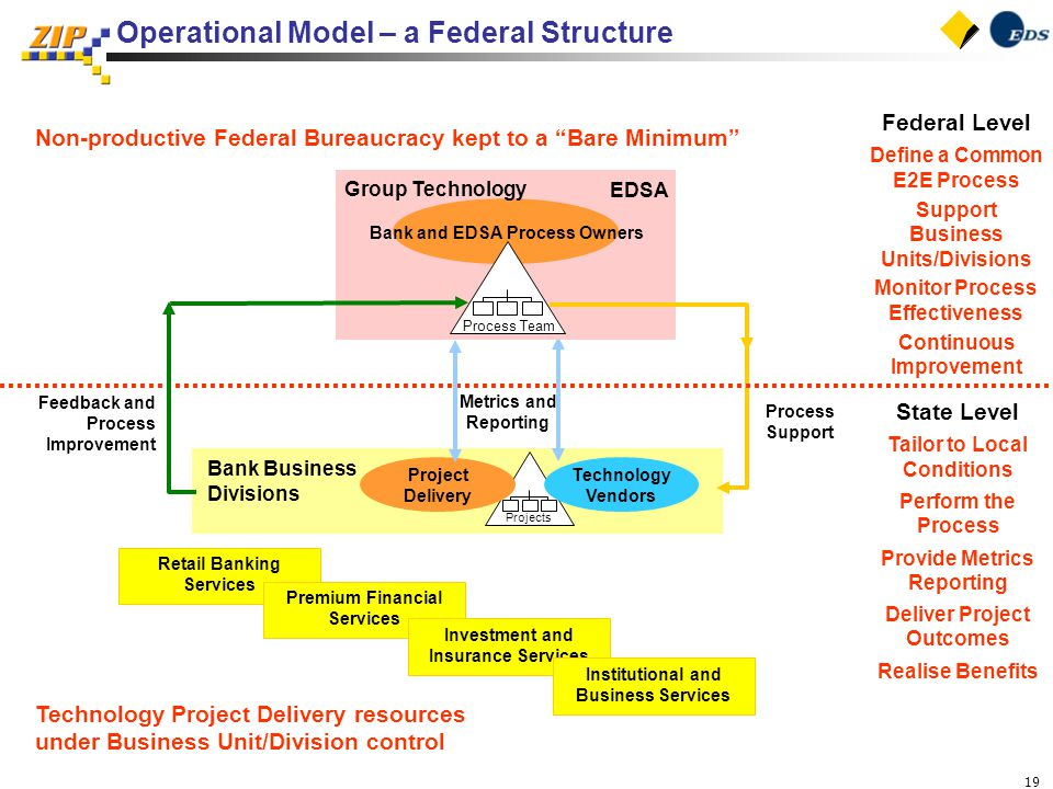 19 Operational Model – a Federal Structure Process Support Feedback and Process Improvement Bank Business Divisions Projects Project Delivery Technology Vendors State Level Tailor to Local Conditions Perform the Process Provide Metrics Reporting Deliver Project Outcomes Realise Benefits Federal Level Define a Common E2E Process Support Business Units/Divisions Monitor Process Effectiveness Continuous Improvement Retail Banking Services Premium Financial Services Investment and Insurance Services Institutional and Business Services Metrics and Reporting Non-productive Federal Bureaucracy kept to a Bare Minimum Technology Project Delivery resources under Business Unit/Division control Bank and EDSA Process Owners Process Team Group Technology EDSA
