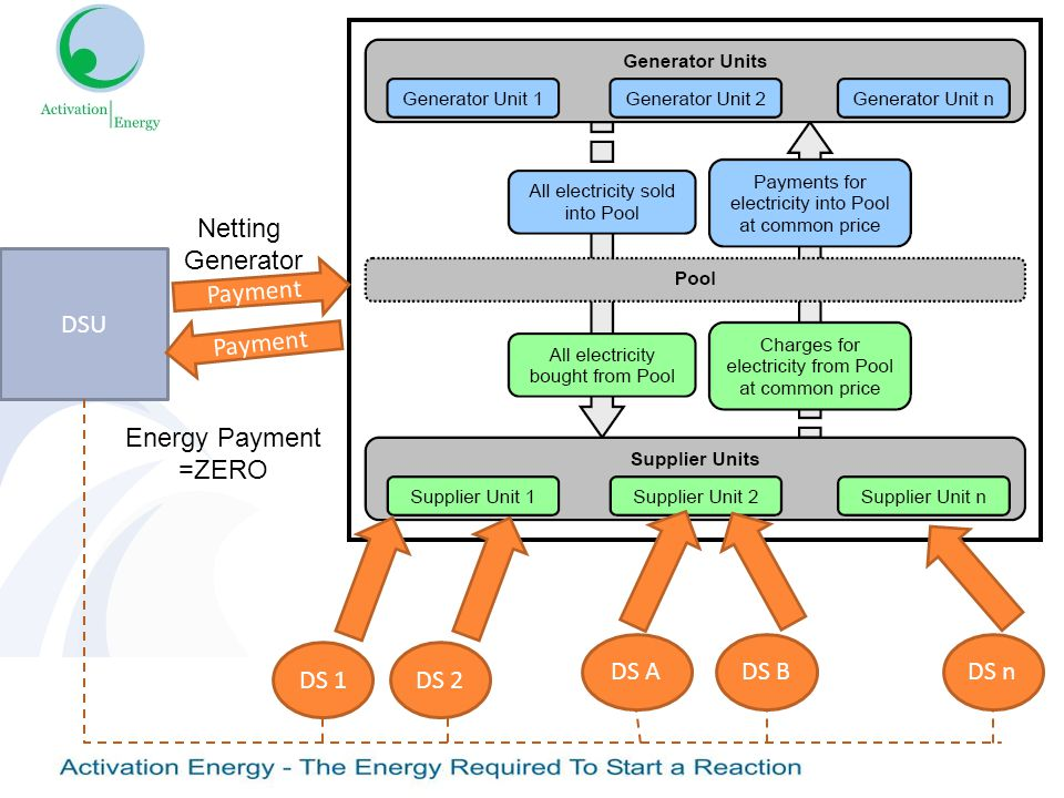 DS 1DS 2 DS ADS BDS n Payment DSU Payment Netting Generator Energy Payment =ZERO