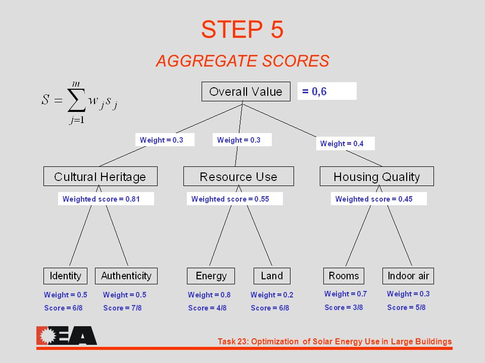 Task 23: Optimization of Solar Energy Use in Large Buildings STEP 5 AGGREGATE SCORES