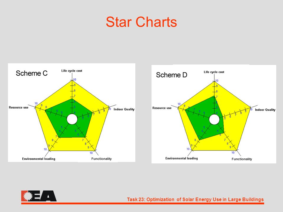 Task 23: Optimization of Solar Energy Use in Large Buildings Star Charts Functionality