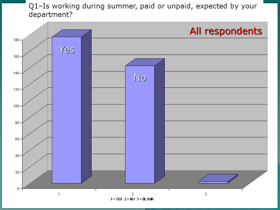 Yes No All respondents Q1–Is working during summer, paid or unpaid, expected by your department