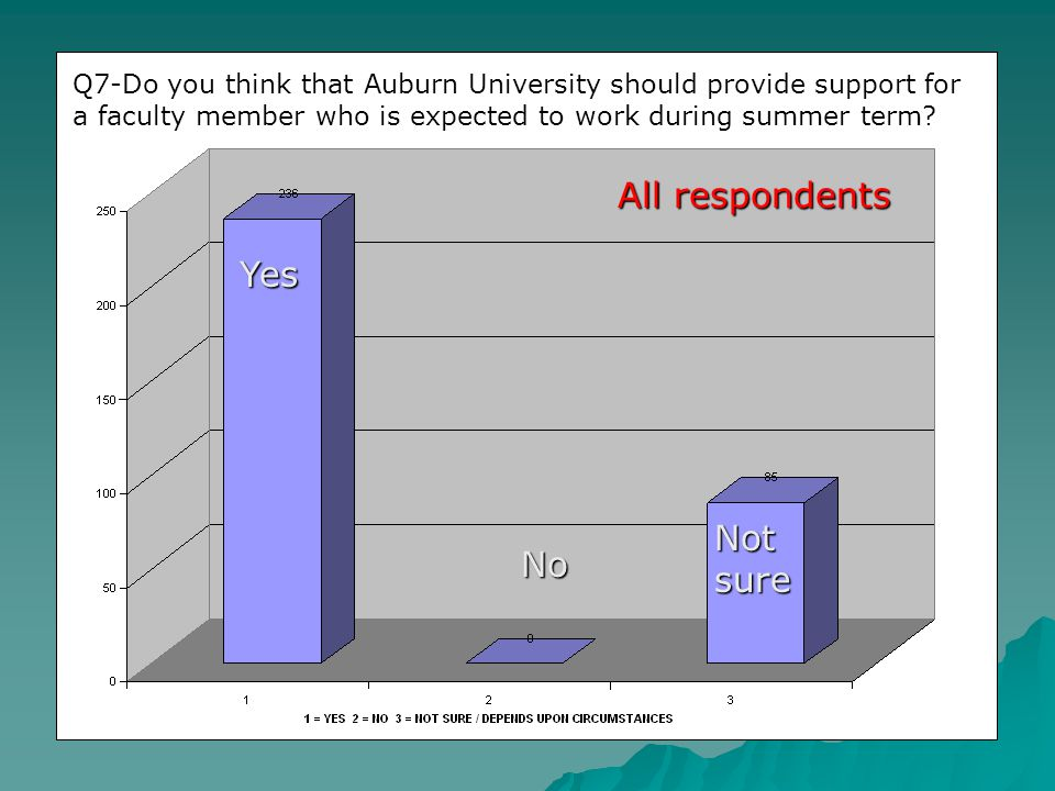 All respondents Yes No Q7-Do you think that Auburn University should provide support for a faculty member who is expected to work during summer term.
