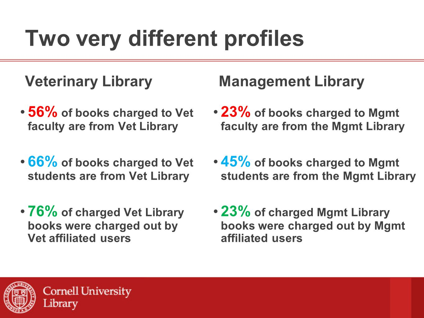 Two very different profiles Veterinary Library 56% of books charged to Vet faculty are from Vet Library 66% of books charged to Vet students are from Vet Library 76% of charged Vet Library books were charged out by Vet affiliated users Management Library 23% of books charged to Mgmt faculty are from the Mgmt Library 45% of books charged to Mgmt students are from the Mgmt Library 23% of charged Mgmt Library books were charged out by Mgmt affiliated users
