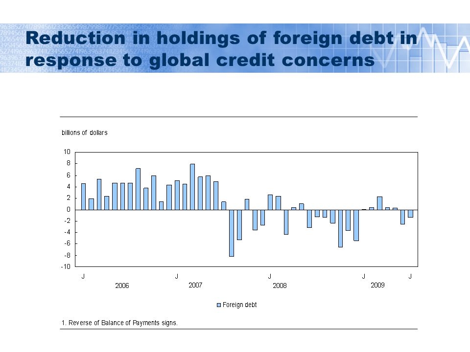 Reduction in holdings of foreign debt in response to global credit concerns