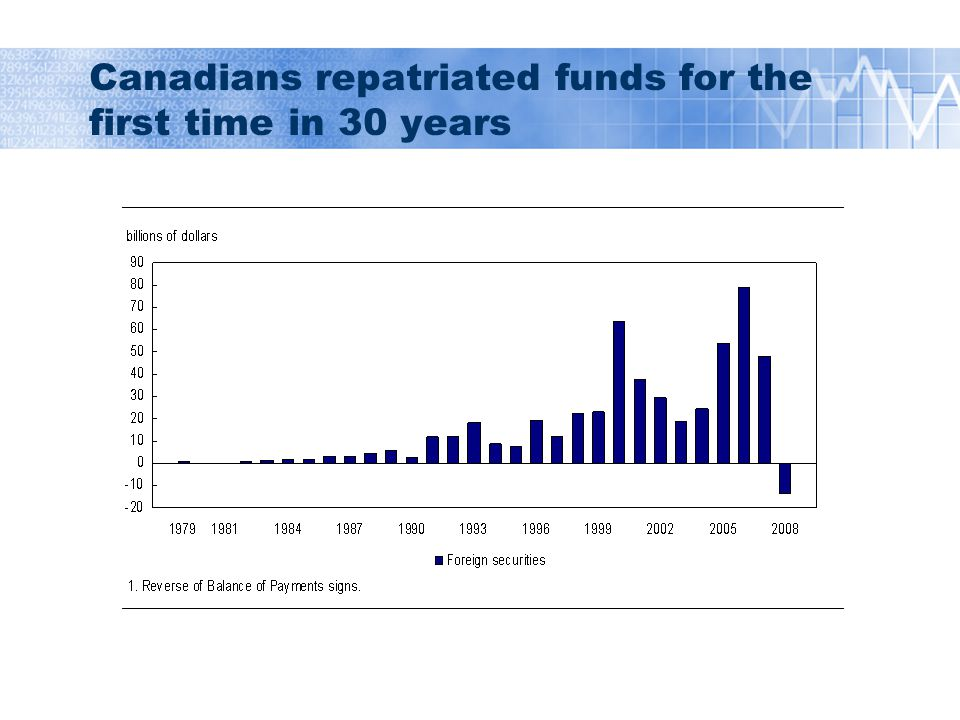 Canadians repatriated funds for the first time in 30 years