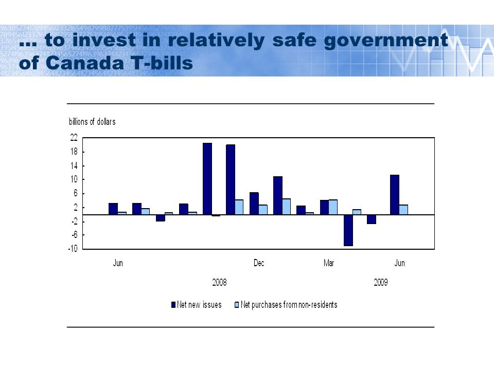 Foreign demand for T-bills continued in 2009 and expanded to federal bonds Foreign portfolio investment in Canada
