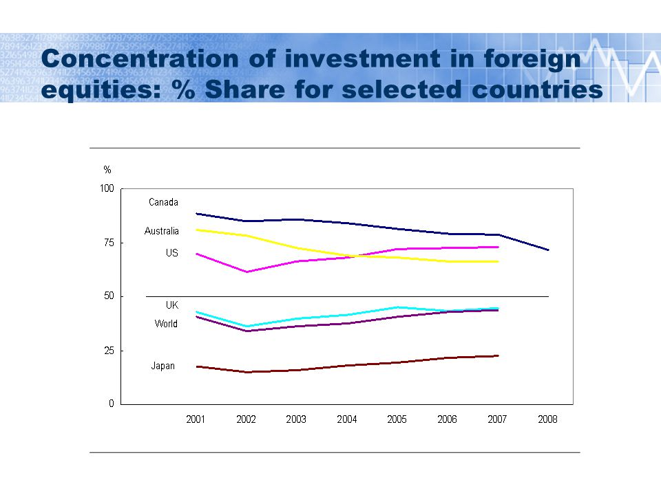 Concentration of investment in foreign equities: % Share for selected countries
