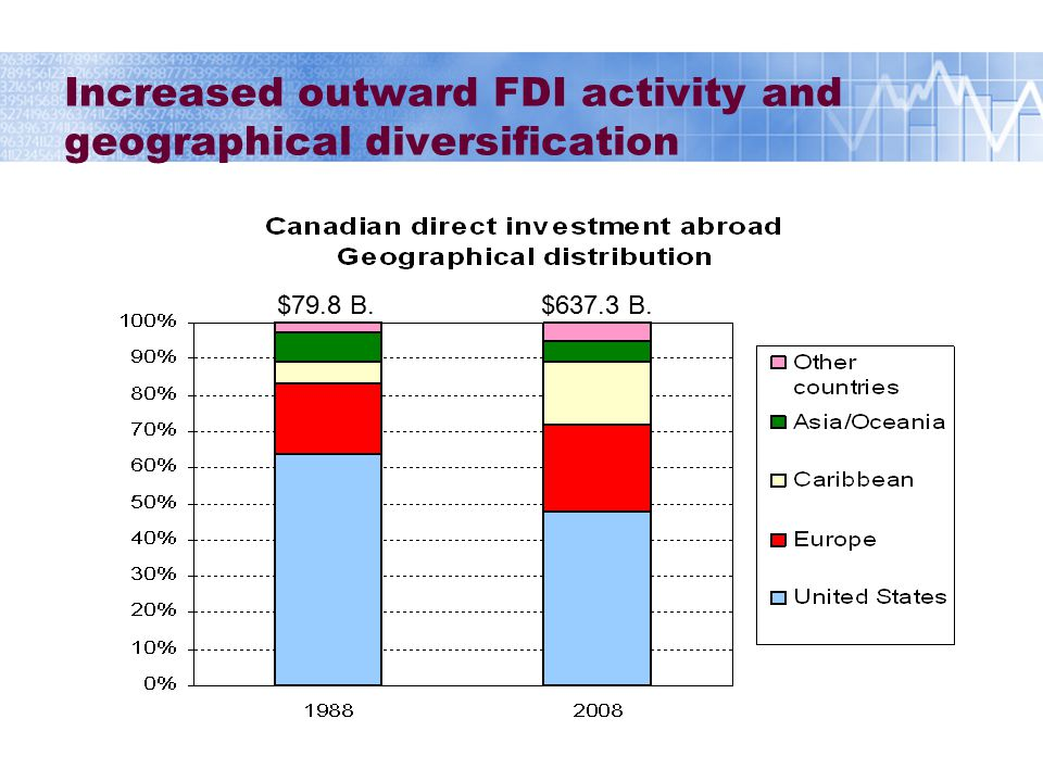 Less geographical diversification for inward FDI $114.2 B. $504.9 B.