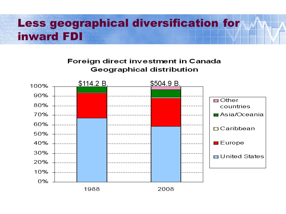  Higher Canadian demand for foreign securities: Increased exposure to global financial markets Increased exposure to markets' volatility Increased exposure to currency fluctuations Increased exposure to financial shocks  Higher Canadian direct investment abroad: Increased exposure to foreign economies Summary