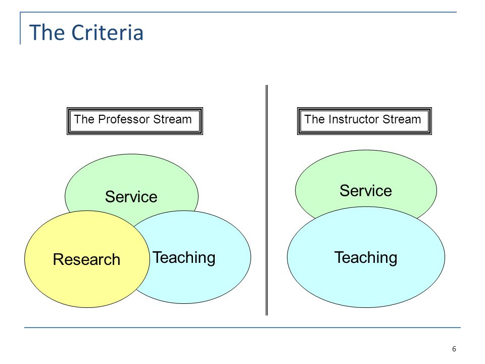 The Criteria 6 The Professor StreamThe Instructor Stream Service Teaching Research