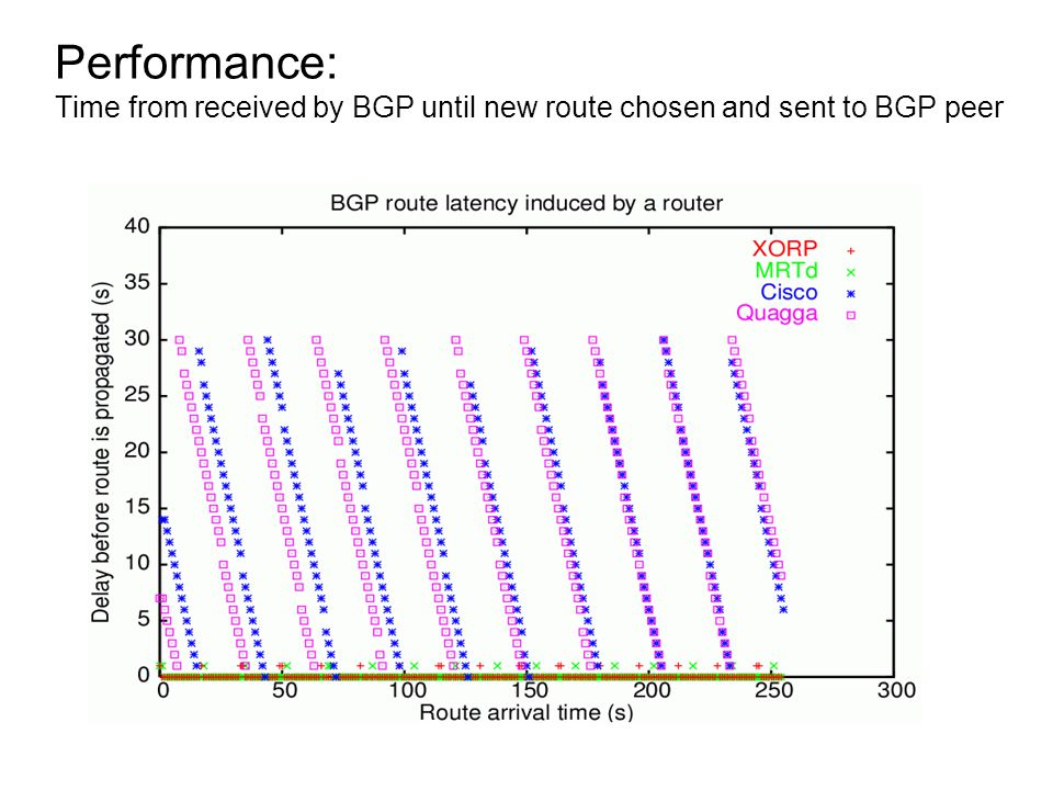 Performance: Time from received by BGP until new route chosen and sent to BGP peer