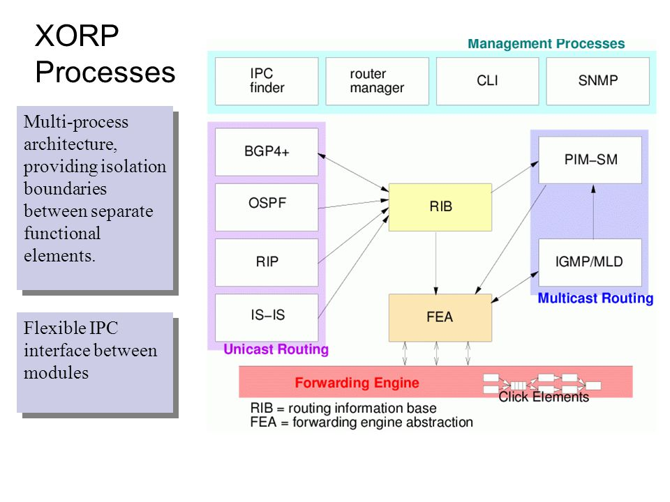 XORP Processes Multi-process architecture, providing isolation boundaries between separate functional elements. Flexible IPC interface between modules