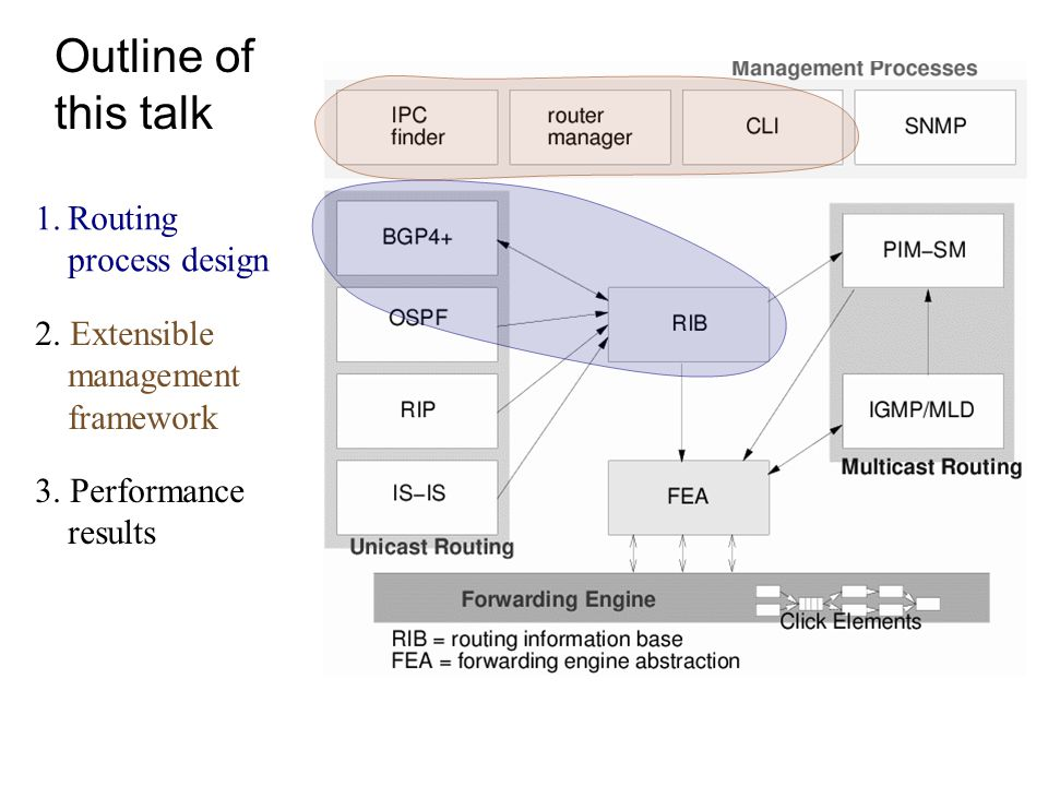 Outline of this talk 1.Routing process design 2. Extensible management framework 3. Performance results