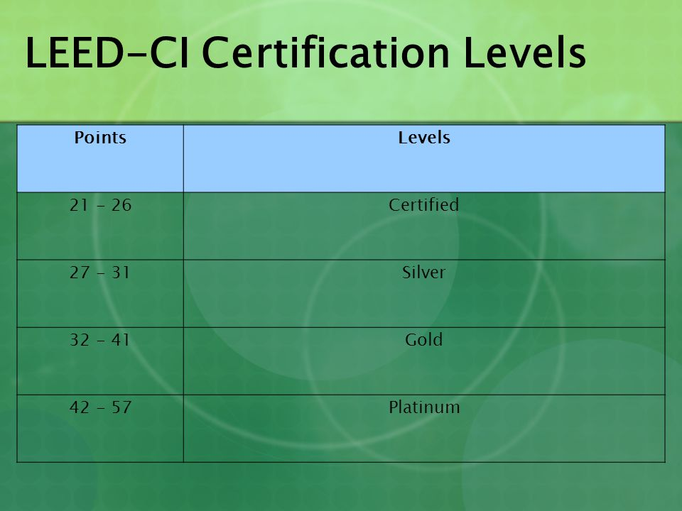 LEED-CI Certification Levels PointsLevels 21 - 26Certified 27 - 31Silver 32 - 41Gold 42 - 57Platinum