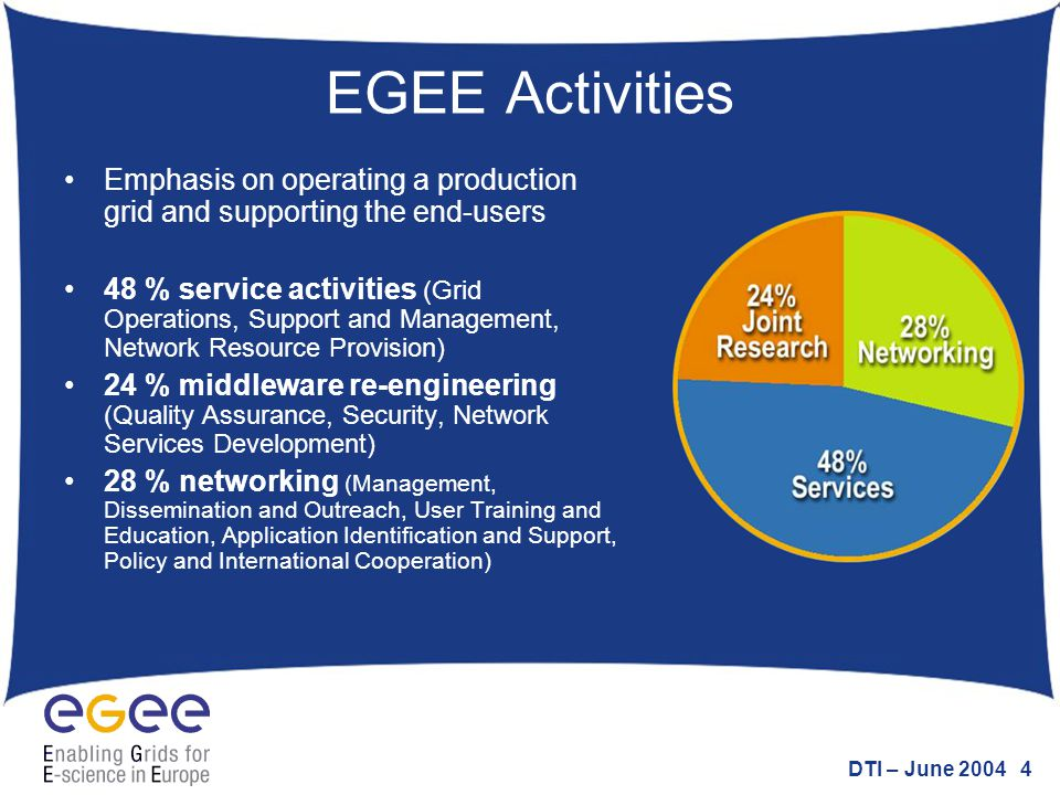 DTI – June 2004 4 EGEE Activities Emphasis on operating a production grid and supporting the end-users 48 % service activities (Grid Operations, Suppo