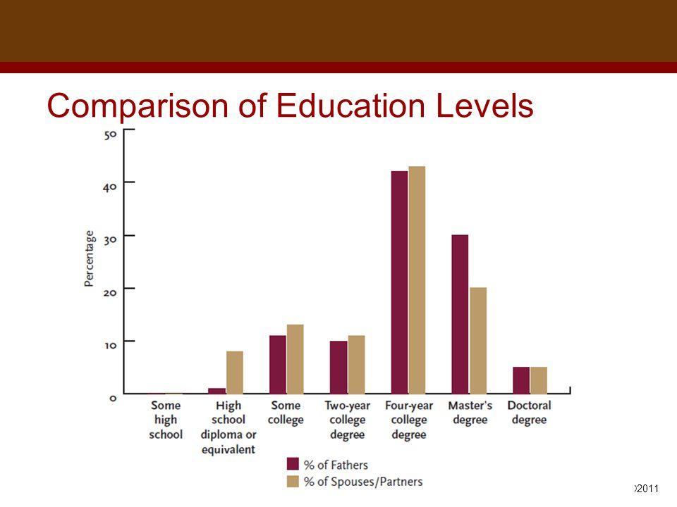 Dr. Brad Harrington, ©2011 Comparison of Education Levels
