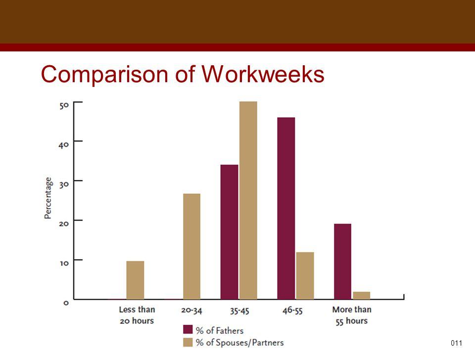 Dr. Brad Harrington, ©2011 Comparison of Workweeks