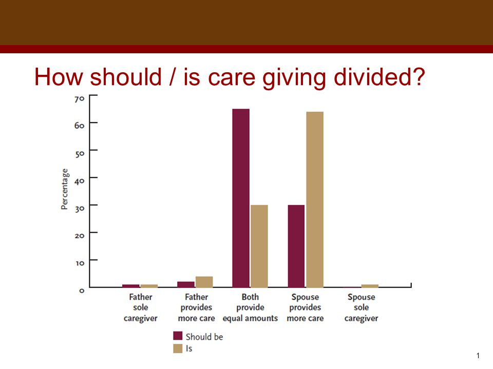 Dr. Brad Harrington, ©2011 How should / is care giving divided
