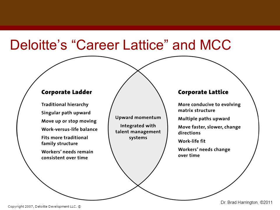 """Dr. Brad Harrington, ©2011 Deloitte's """"Career Lattice"""" and MCC Copyright 2007, Deloitte Development LLC. ©"""