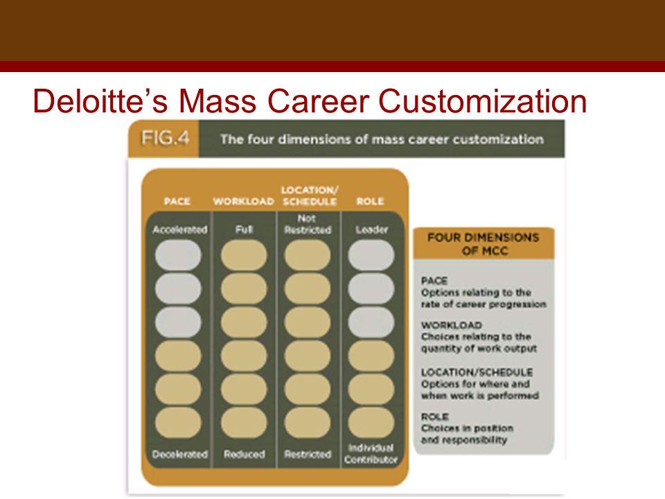 Dr. Brad Harrington, ©2011 Deloitte's Mass Career Customization