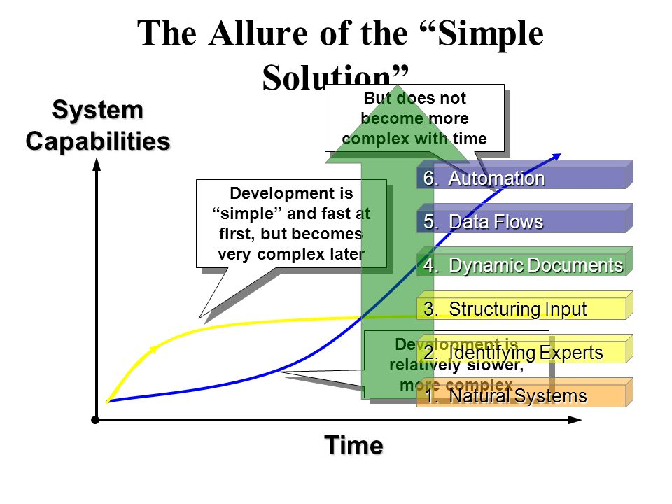 Time System Capabilities The Allure of the Simple Solution Development is simple and fast at first, but becomes very complex later Development is relatively slower, more complex But does not become more complex with time 1.Natural Systems 2.Identifying Experts 3.Structuring Input 4.Dynamic Documents 5.Data Flows 6.Automation