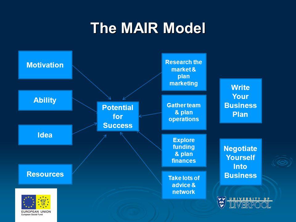The MAIR Model Motivation Ability Idea Resources Potential for Success Research the market & plan marketing Explore funding & plan finances Gather tea
