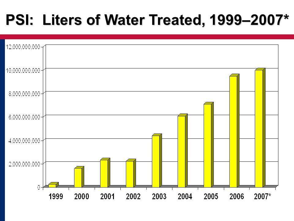 PSI: Liters of Water Treated, 1999–2007*
