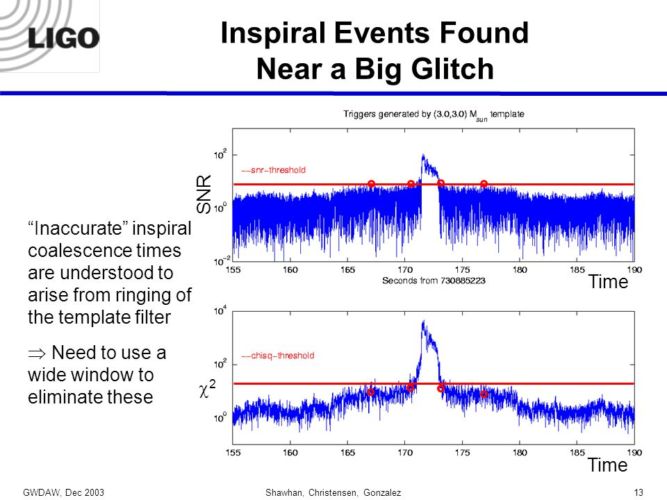 GWDAW, Dec 2003 Shawhan, Christensen, Gonzalez13 Inspiral Events Found Near a Big Glitch Inaccurate inspiral coalescence times are understood to arise from ringing of the template filter  Need to use a wide window to eliminate these SNR 22 Time