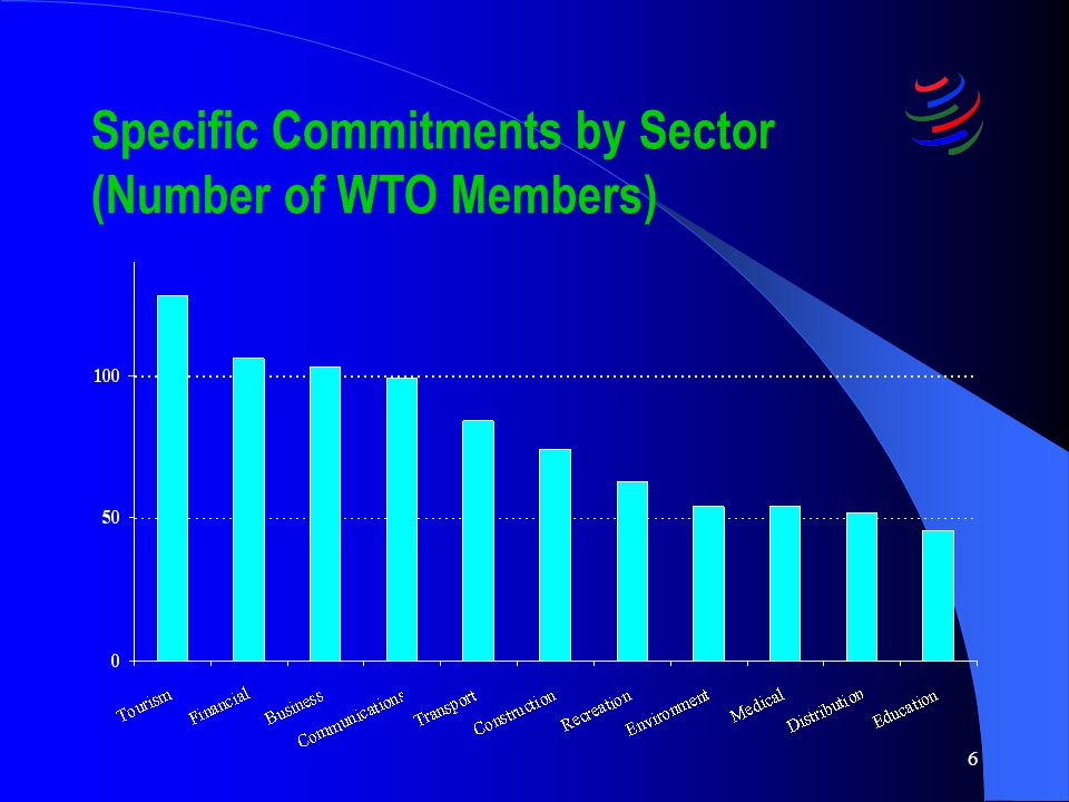 6 Specific Commitments by Sector (Number of WTO Members)