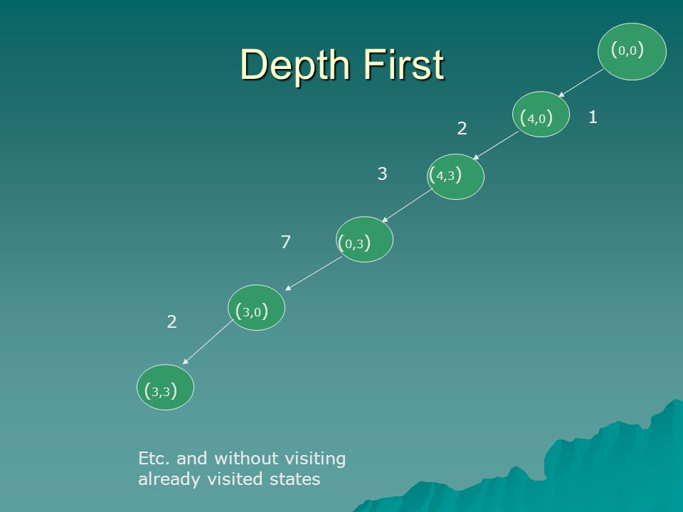 Depth First ( 3,0 ) ( 3,3 ) ( 0,3 ) ( 4,0 ) ( 4,3 ) ( 0,0 ) 1 2 3 7 2 Etc.