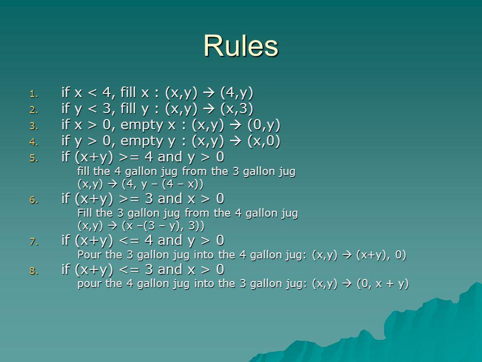 Rules 1.if x < 4, fill x : (x,y)  (4,y) 2. if y < 3, fill y : (x,y)  (x,3) 3.