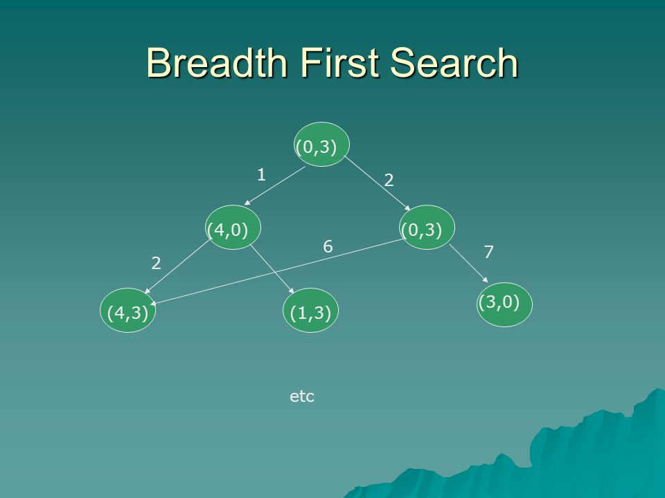 Breadth First Search (0,3) (4,0) (4,3)(1,3) (3,0) (0,3) 1 2 2 6 7 etc