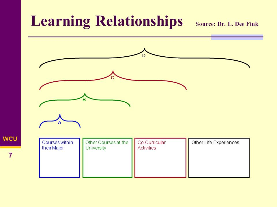 WCU 7 Learning Relationships Source: Dr.L.