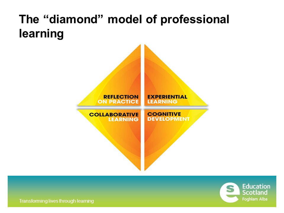 Transforming lives through learning The diamond model of professional learning