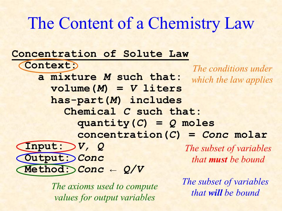 The Content of a Chemistry Law Concentration of Solute Law Context: a mixture M such that: volume(M) = V liters has-part(M) includes Chemical C such t