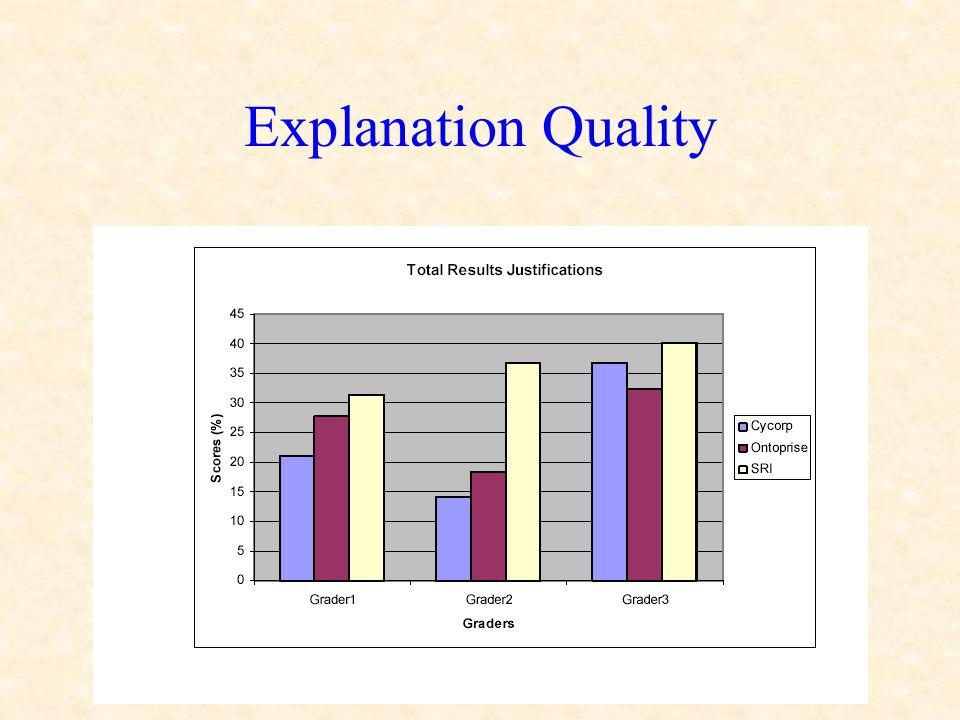 Explanation Quality